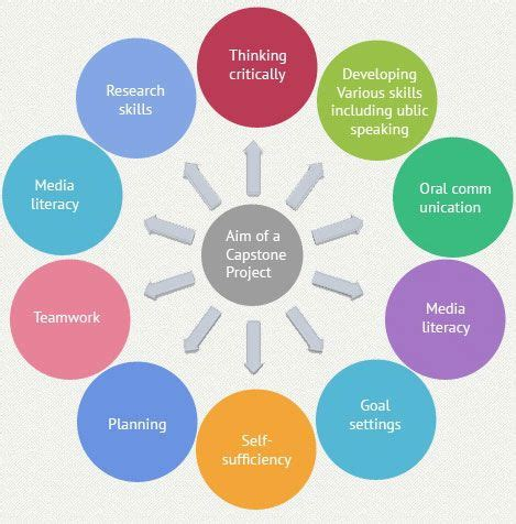 Internet Marketing Marketing Papers